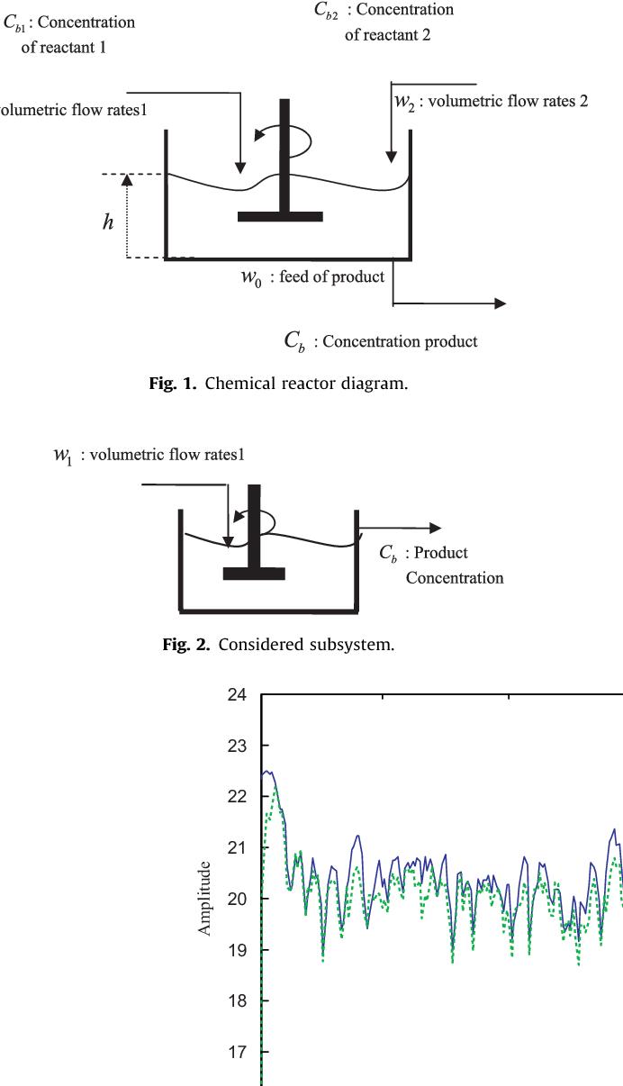 Online prediction model based on the SVD-KPCA method