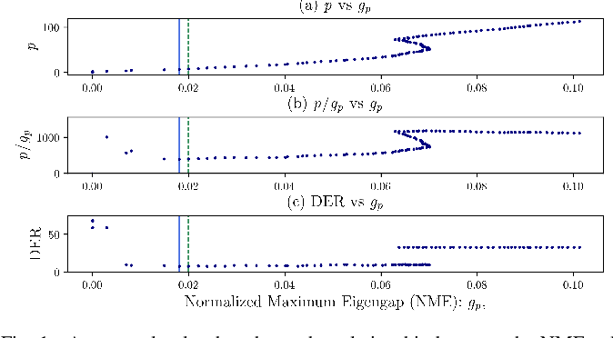 Figure 1 for Auto-Tuning Spectral Clustering for Speaker Diarization Using Normalized Maximum Eigengap