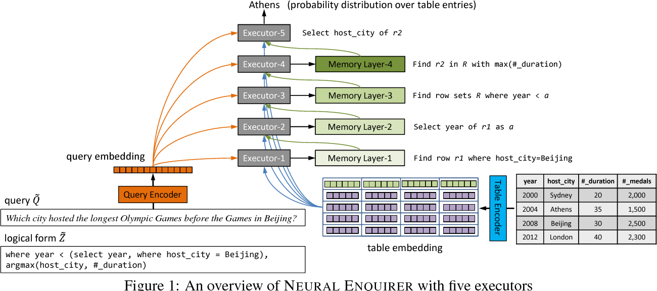 Figure 1 for Neural Enquirer: Learning to Query Tables with Natural Language