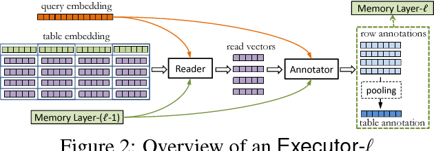 Figure 2 for Neural Enquirer: Learning to Query Tables with Natural Language
