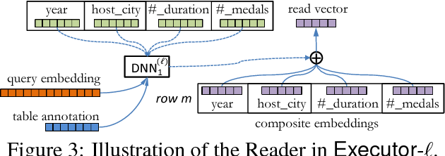 Figure 4 for Neural Enquirer: Learning to Query Tables with Natural Language