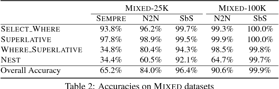 Figure 3 for Neural Enquirer: Learning to Query Tables with Natural Language