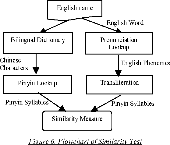 Figure 6 from Phoneme-Based Transliteration of Foreign Names