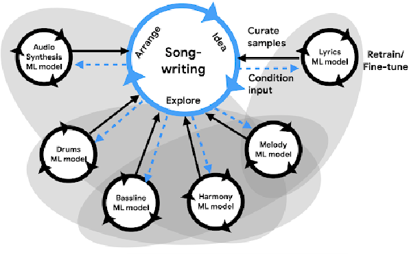 Figure 3 for AI Song Contest: Human-AI Co-Creation in Songwriting