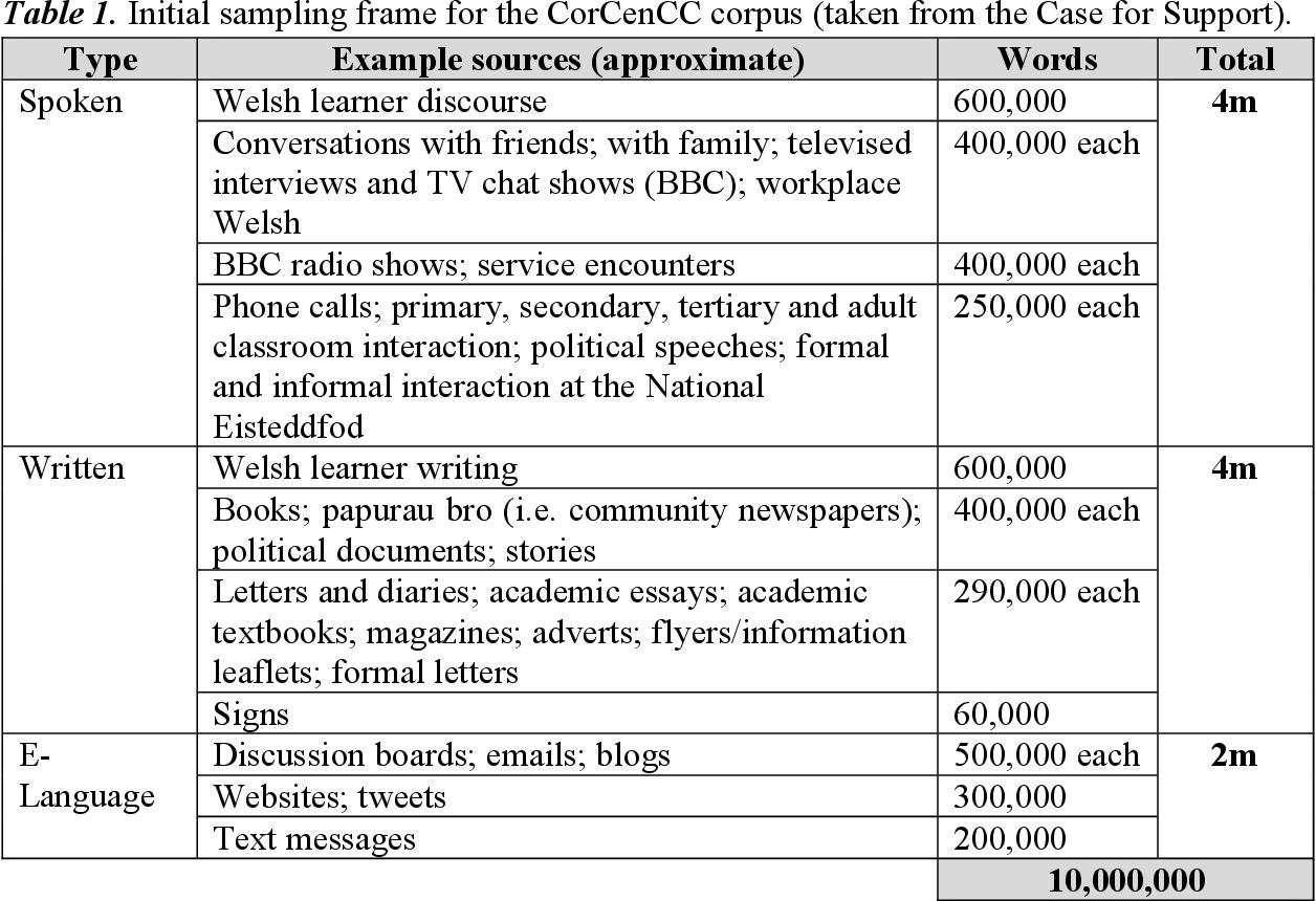 Figure 1 for The National Corpus of Contemporary Welsh: Project Report | Y Corpws Cenedlaethol Cymraeg Cyfoes: Adroddiad y Prosiect