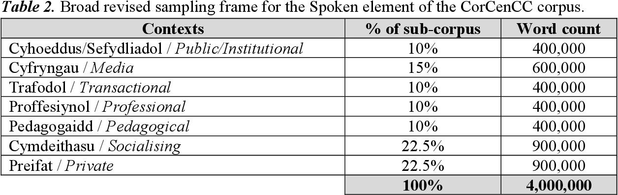 Figure 4 for The National Corpus of Contemporary Welsh: Project Report | Y Corpws Cenedlaethol Cymraeg Cyfoes: Adroddiad y Prosiect