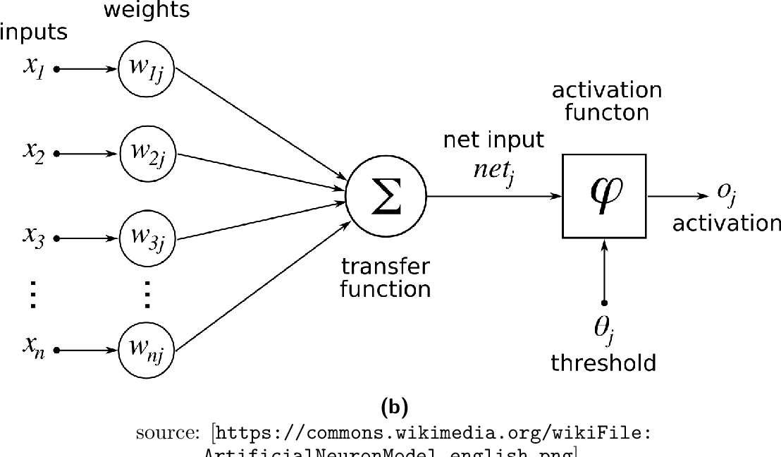 Figure 3 for Learning Shape Features and Abstractions in 3D Convolutional Neural Networks for Detecting Alzheimer's Disease
