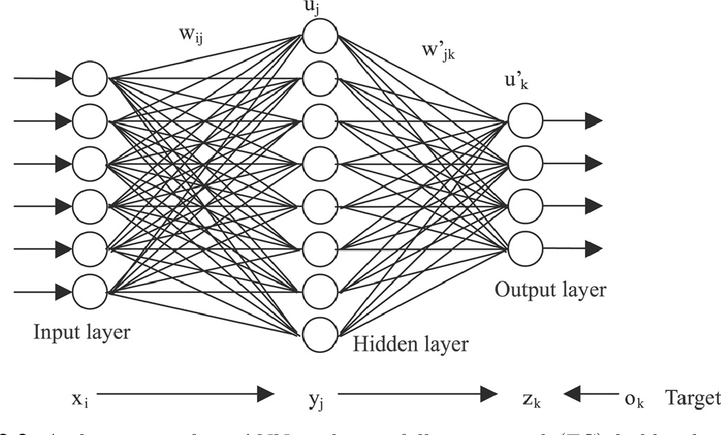 Figure 4 for Learning Shape Features and Abstractions in 3D Convolutional Neural Networks for Detecting Alzheimer's Disease