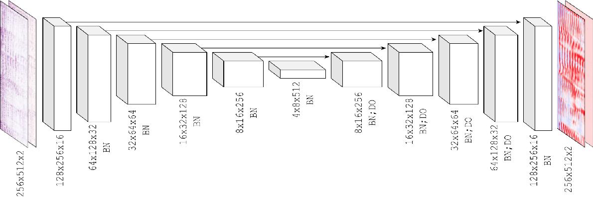Figure 1 for Learned complex masks for multi-instrument source separation