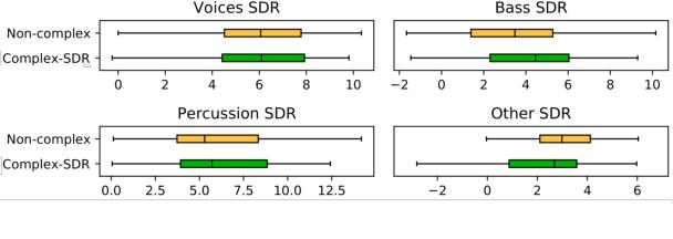 Figure 3 for Learned complex masks for multi-instrument source separation