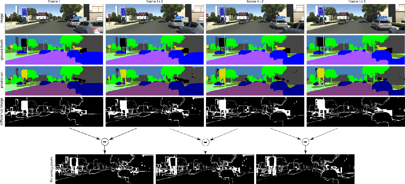 Figure 2 for Separable Convolutional LSTMs for Faster Video Segmentation
