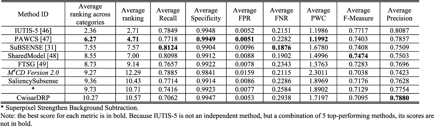Figure 3 for M4CD: A Robust Change Detection Method for Intelligent Visual Surveillance