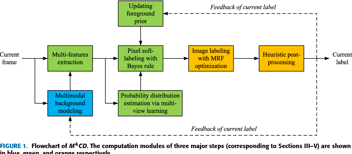 Figure 1 for M4CD: A Robust Change Detection Method for Intelligent Visual Surveillance