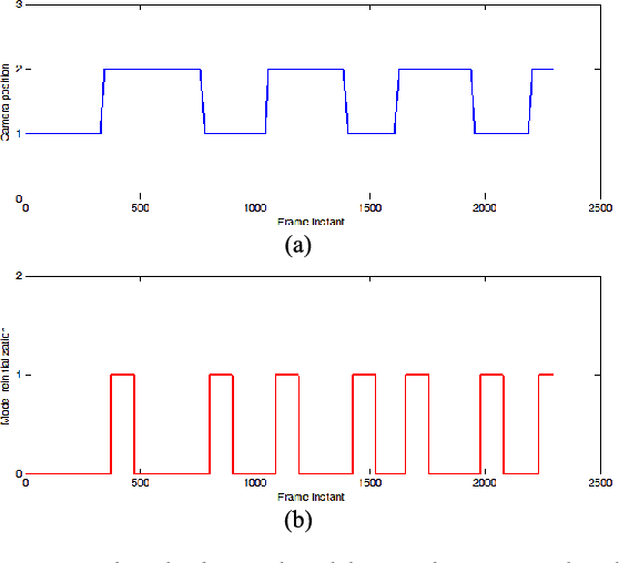 Figure 4 for M4CD: A Robust Change Detection Method for Intelligent Visual Surveillance