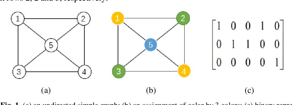 Figure 1 for A Cuckoo Quantum Evolutionary Algorithm for the Graph Coloring Problem