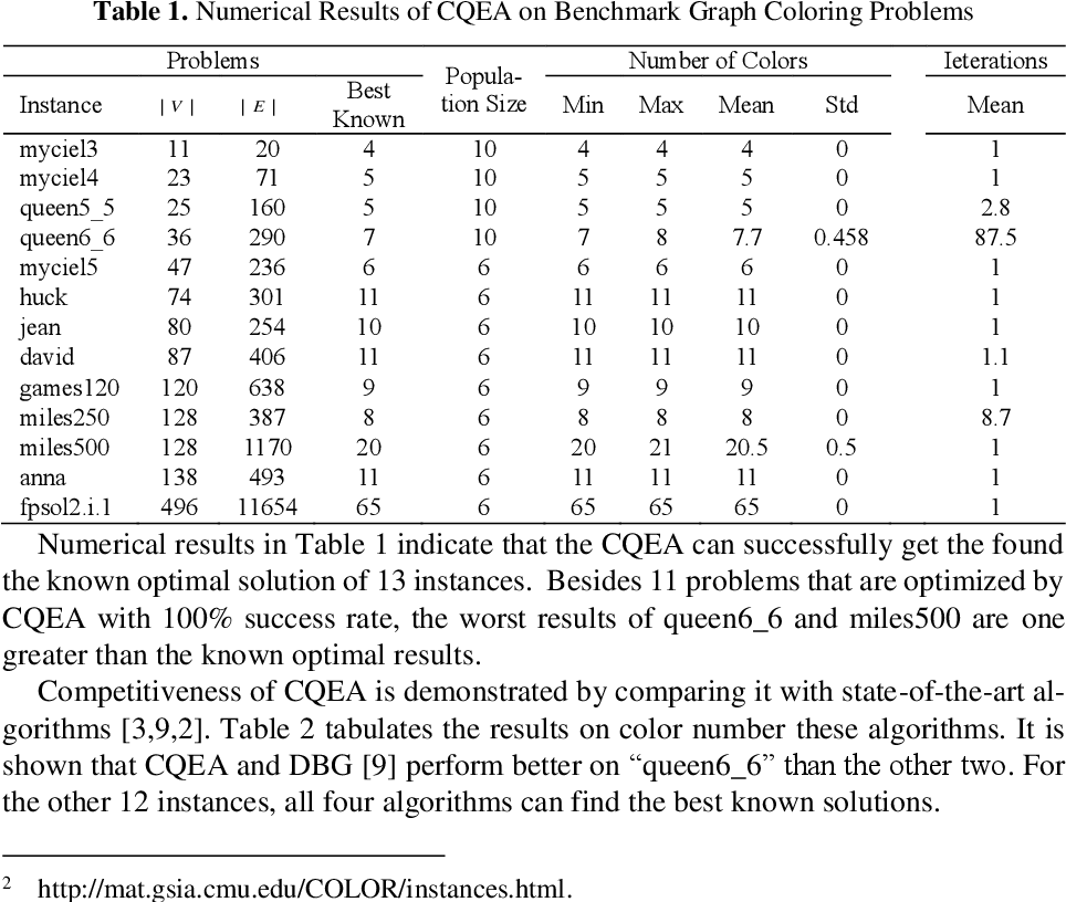 Figure 2 for A Cuckoo Quantum Evolutionary Algorithm for the Graph Coloring Problem
