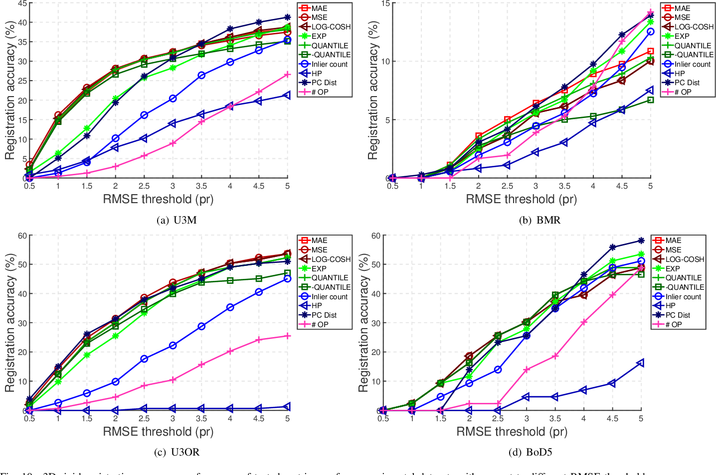 Figure 2 for On Efficient and Robust Metrics for RANSAC Hypotheses and 3D Rigid Registration