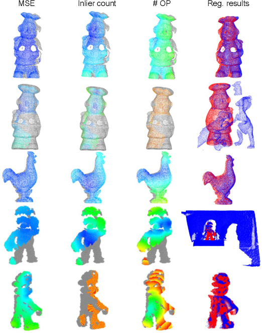 Figure 3 for On Efficient and Robust Metrics for RANSAC Hypotheses and 3D Rigid Registration