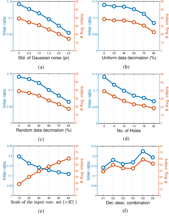 Figure 4 for On Efficient and Robust Metrics for RANSAC Hypotheses and 3D Rigid Registration