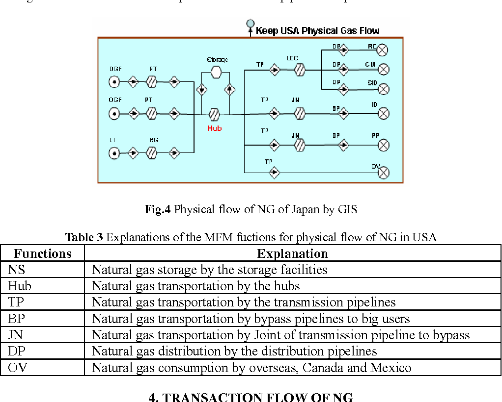 Table 3 Explanations Of The Mfm Fuctions For Physical Flow Of Ng In Usa