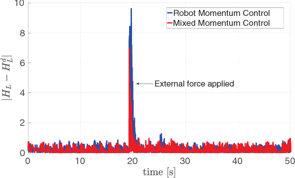 Figure 2 for Modeling and Control of Humanoid Robots in Dynamic Environments: iCub Balancing on a Seesaw