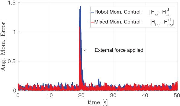 Figure 3 for Modeling and Control of Humanoid Robots in Dynamic Environments: iCub Balancing on a Seesaw