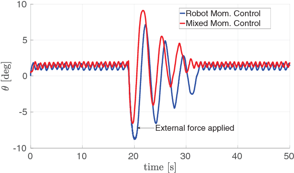Figure 4 for Modeling and Control of Humanoid Robots in Dynamic Environments: iCub Balancing on a Seesaw