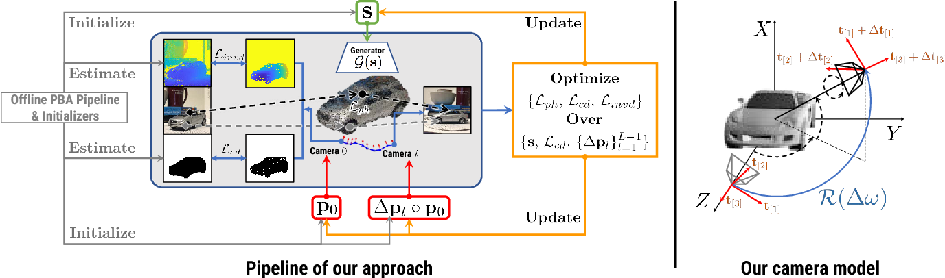 Figure 3 for Semantic Photometric Bundle Adjustment on Natural Sequences