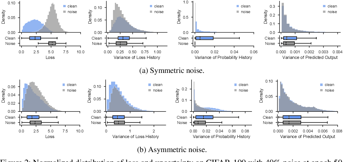 Figure 3 for Which Strategies Matter for Noisy Label Classification? Insight into Loss and Uncertainty