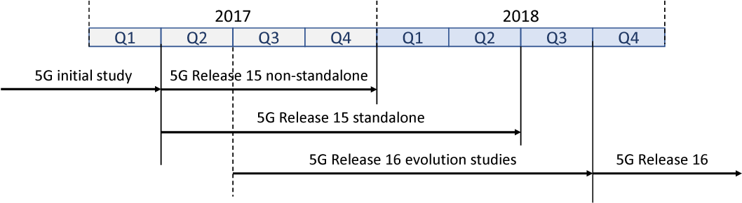 Figure 3 from Industry 4 0 from 5G perspective: Use-cases