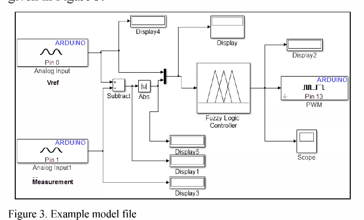 Design of Matlab/Simulink based development board for fuzzy logic