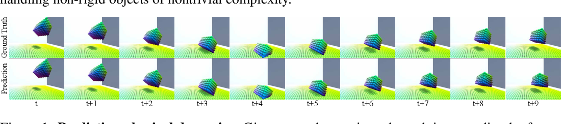 Figure 1 for Flexible Neural Representation for Physics Prediction