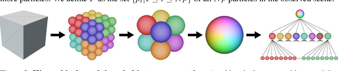 Figure 2 for Flexible Neural Representation for Physics Prediction