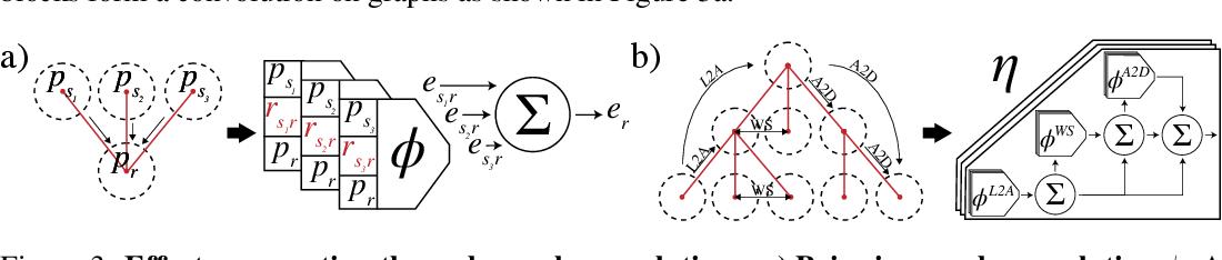 Figure 3 for Flexible Neural Representation for Physics Prediction