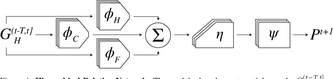 Figure 4 for Flexible Neural Representation for Physics Prediction