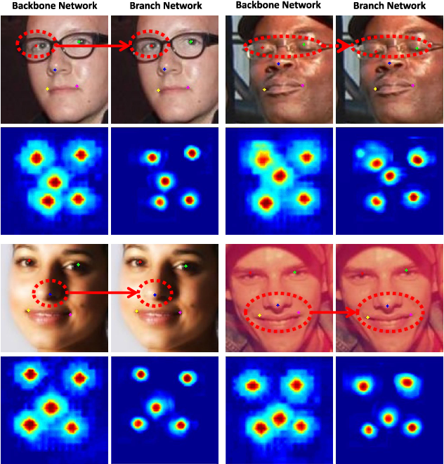 Figure 2 for Facial Landmark Machines: A Backbone-Branches Architecture with Progressive Representation Learning