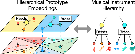 Figure 1 for Leveraging Hierarchical Structures for Few-Shot Musical Instrument Recognition