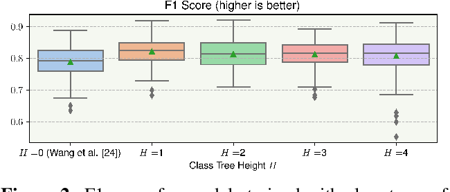 Figure 2 for Leveraging Hierarchical Structures for Few-Shot Musical Instrument Recognition