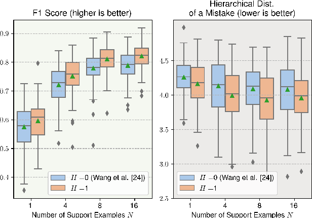 Figure 3 for Leveraging Hierarchical Structures for Few-Shot Musical Instrument Recognition