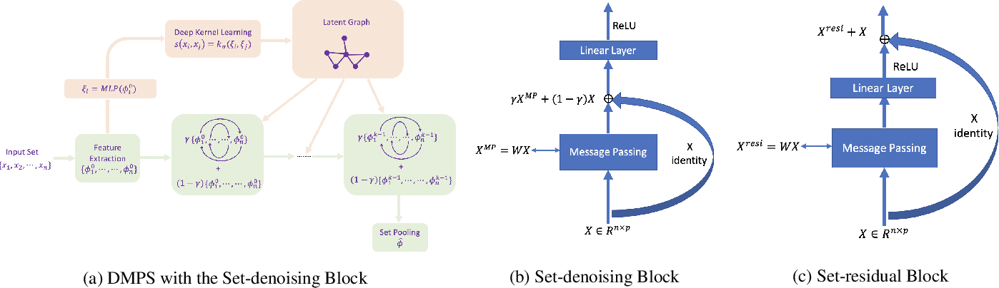 Figure 1 for Deep Message Passing on Sets