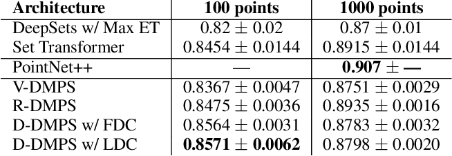 Figure 4 for Deep Message Passing on Sets
