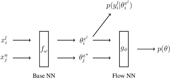 Figure 1 for Learning the Prediction Distribution for Semi-Supervised Learning with Normalising Flows