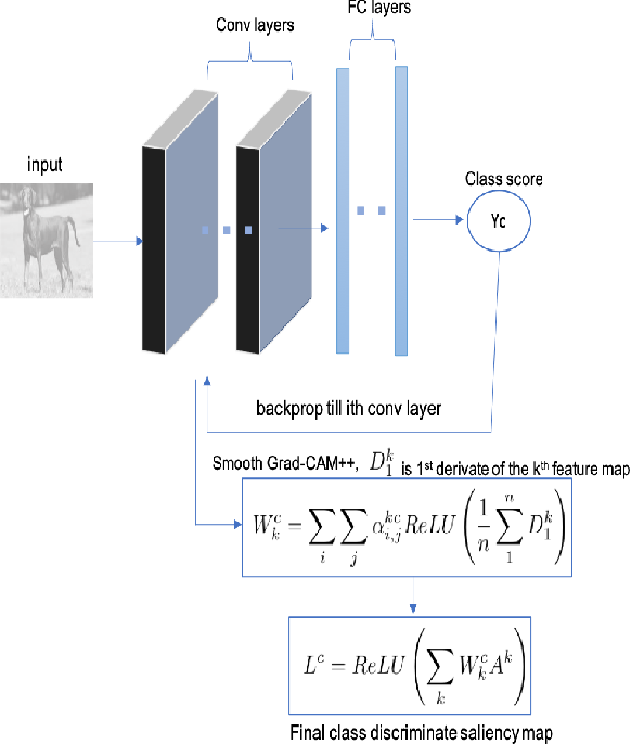 Figure 3 for Smooth Grad-CAM++: An Enhanced Inference Level Visualization Technique for Deep Convolutional Neural Network Models