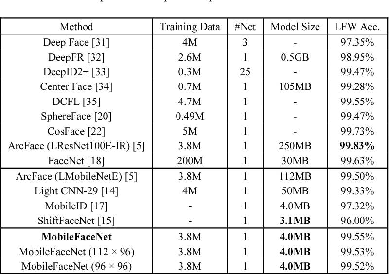 Figure 4 for MobileFaceNets: Efficient CNNs for Accurate Real-Time Face Verification on Mobile Devices