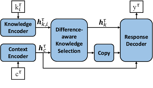 Figure 3 for Difference-aware Knowledge Selection for Knowledge-grounded Conversation Generation