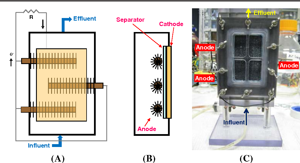 Figure 1 from A multi-electrode continuous flow microbial fuel cell
