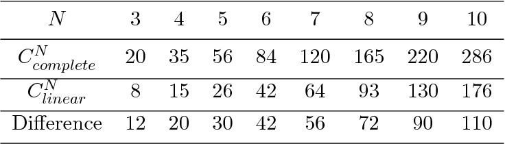 Figure 1 for A Modified Sigma-Pi-Sigma Neural Network with Adaptive Choice of Multinomials