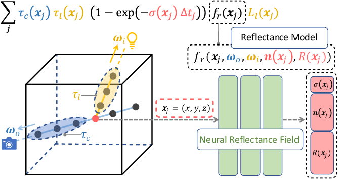Figure 2 for Neural Reflectance Fields for Appearance Acquisition