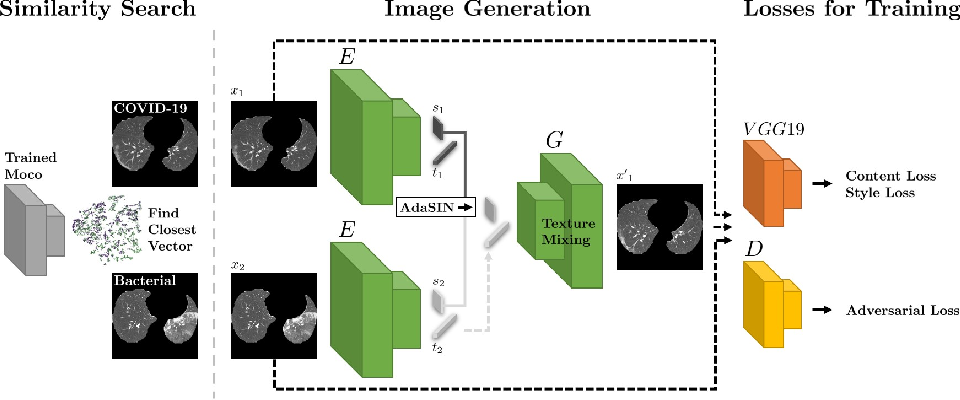 Figure 1 for Mixing-AdaSIN: Constructing a de-biased dataset using Adaptive Structural Instance Normalization and texture Mixing