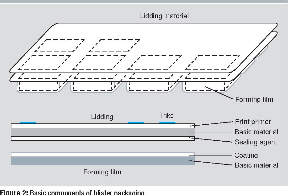 blister packaging diagram pdf  pharmaceutical blister packaging  part i rationale and  pdf  pharmaceutical blister packaging